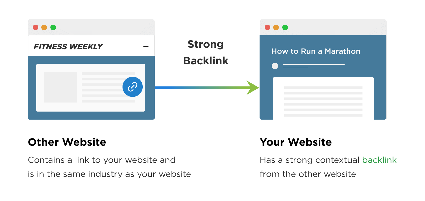 How to create Backlinks for your Website or Blog?