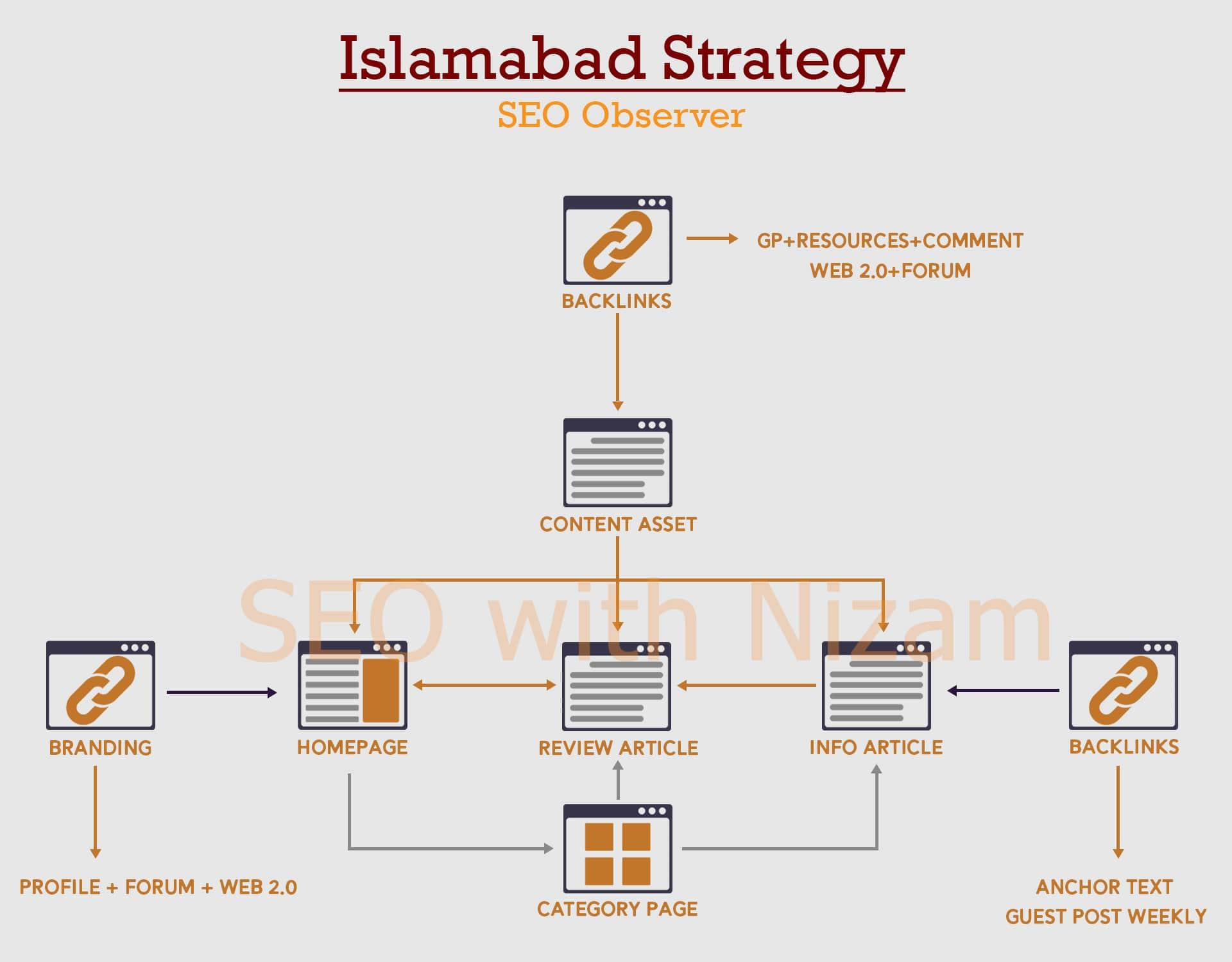 Islamabad SEO Strategy