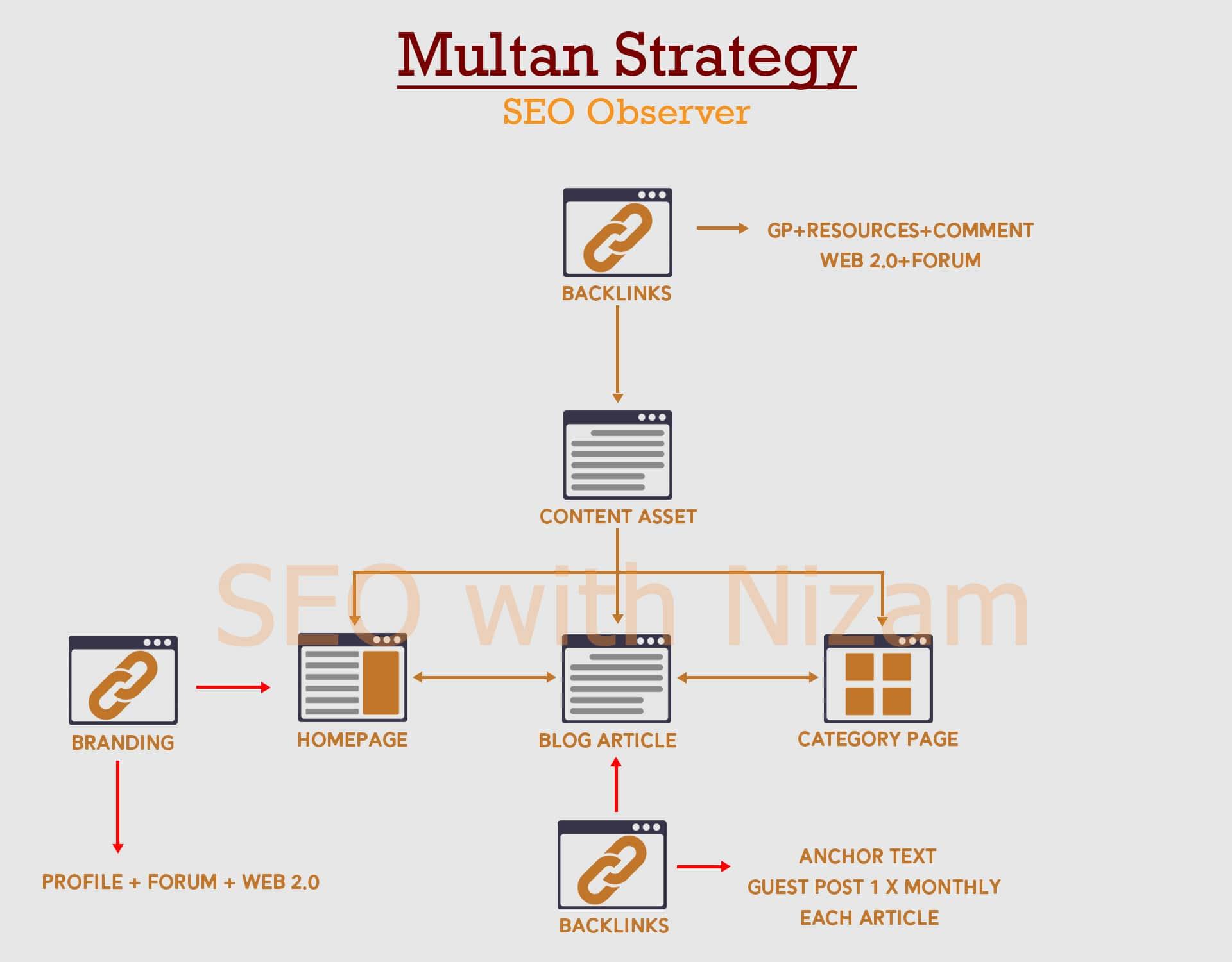 Mutan SEO Strategy