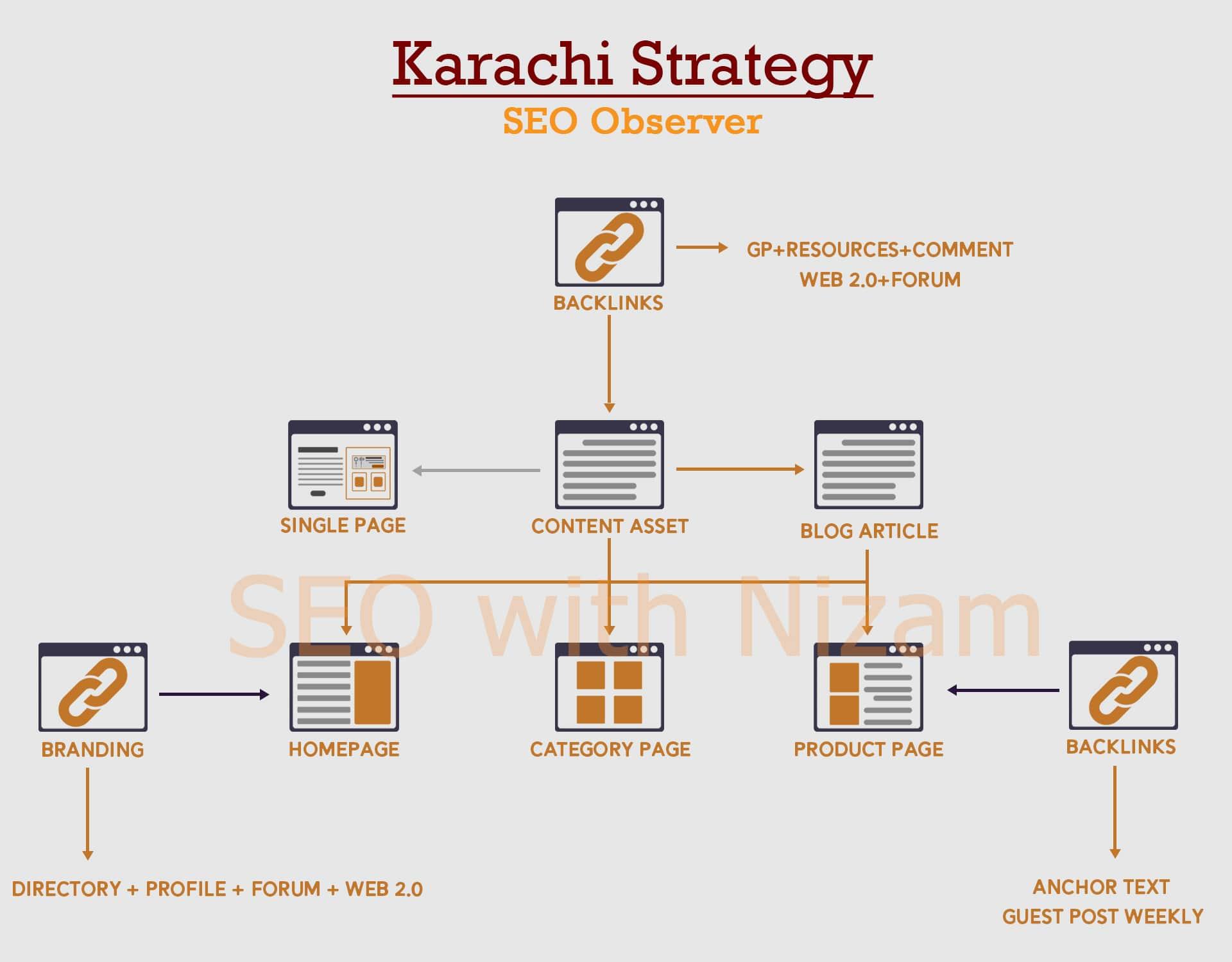 Karachi Strategy