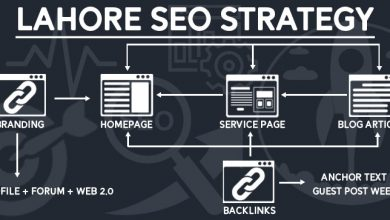 Photo of What is Lahore SEO Strategy?