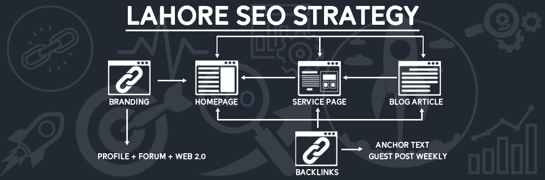 What is Lahore SEO Strategy