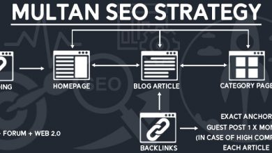 Photo of What is Multan SEO Strategy?